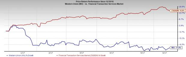 Will Western Union's (WU) Compliance Plan Save its Face?