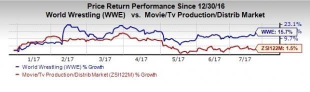 What's in Store for World Wrestling (WWE) in Q2 Earnings?