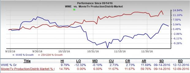 World Wrestling (WWE) Echoes Q4 OBIDA Outlook, Stock Down