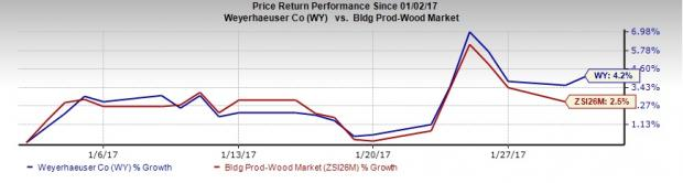 Weyerhaeuser's (WY) Q4 Earnings: Is a Beat in the Cards?