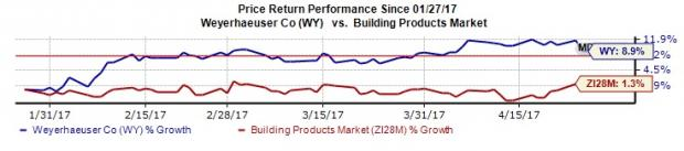 Will Weyerhaeuser (WY) be Able to Top Q1 Earnings Estimates?