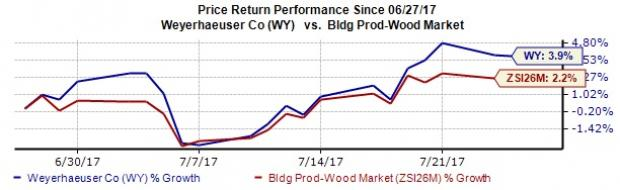 Weyerhaeuser (WY) to Report Q2 Earnings: What's in Store?