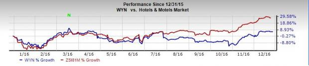 Wyndham (WYN) Down to Sell on Persistent Economic Woes