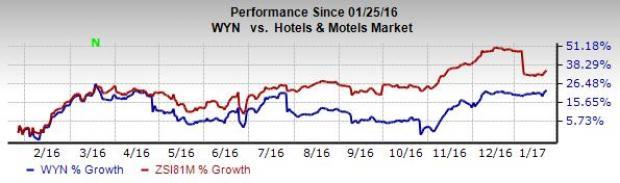 Wyndham's (WYN) Hotel Group Opens Third Hotel in Florida