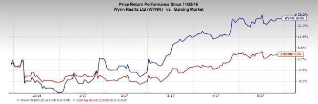 Wynn Resorts Rides on Macau Revival, Solid Vegas Business
