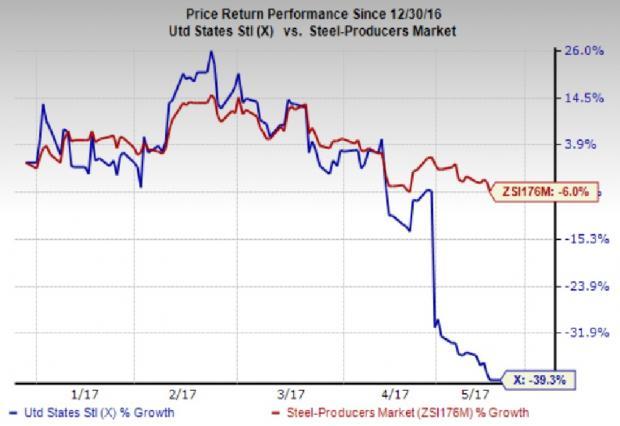 U.S. Steel (X) CEO Mario Longhi Steps Down Post Dismal Q1