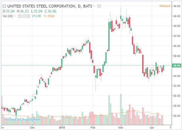 $0.26 EPS Expected for United States Steel Corporation (X) on April, 24