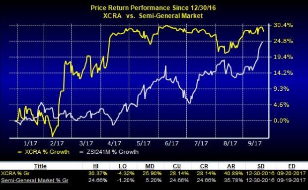 Top-Ranked Tech Stock Picks Under $20: Xcerra Corp (XCRA)