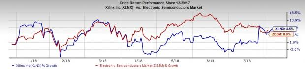 Silicon Valley Stocks to Buy as Tech Juggernauts Roll On: Xilinx, Inc. (XLNX)