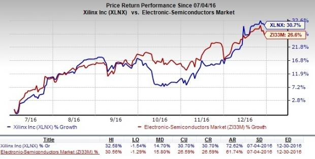 Xilinx Up to Strong Buy: Should it Be in Your Portfolio?