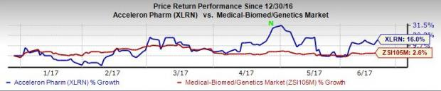 Acceleron (XLRN) Kidney Cancer Candidate Fails in Phase II