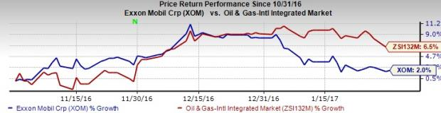 Exxon Mobil (XOM) Tops Q4 Earnings on Higher Realizations