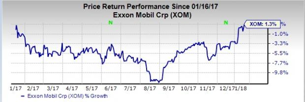 Xom Stock Quote Classy How Exxon Mobil XOM Stock Stands Out In A Strong Industry Nasdaq