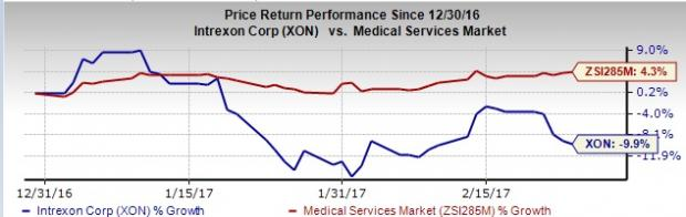 Intrexon (XON): Will the Stock Pull a Surprise in Q4 Earnings?