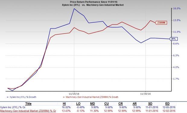 Xylem (XYL) Growth Prospects Bright Amid Macro Headwinds