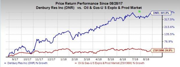 Denbury Natural Resources Stock Price