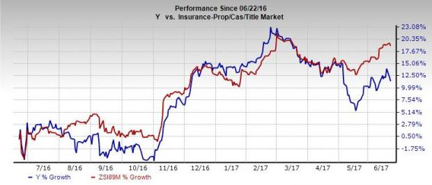 Here's Why You Should Retain Alleghany (Y) Stock Right Now
