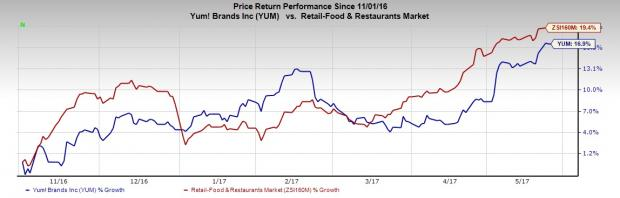 Yum! Brands (YUM) Poised for Growth on Strategic Initiatives