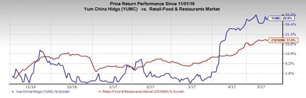 4 Reasons Why You Should Buy Yum China (YUMC) Stock Now