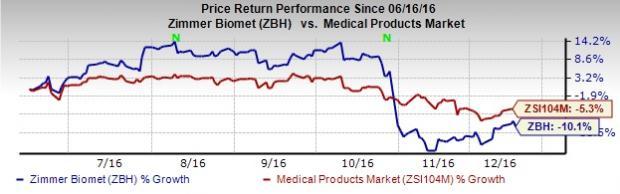 Zimmer Biomet (ZBH) Reveals Positive Hip Arthroplasty Data