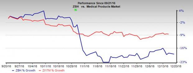 Zimmer Biomet (ZBH): Spine Group Solid, Q3 Results a Drag