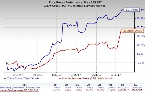Why it is Good Idea to Hold Zillow Group (ZG) Stock for Now
