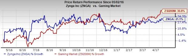 Zynga (ZNGA) to Report Q1 Earnings: What's in the Cards?