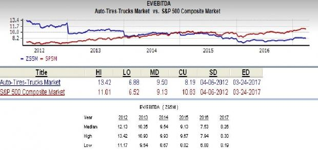 Drive Past 4 Sell-Rated Auto Stocks to a Promising Sector