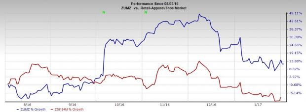 Zumiez Continues its Positive Trend; January Comps Up 9.4%