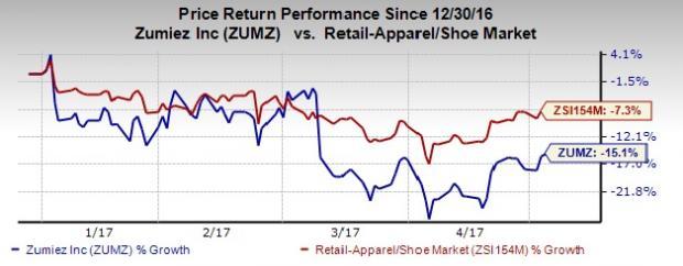 Zumiez (ZUMZ) April Comps Gain, Stock Falls on Weak View