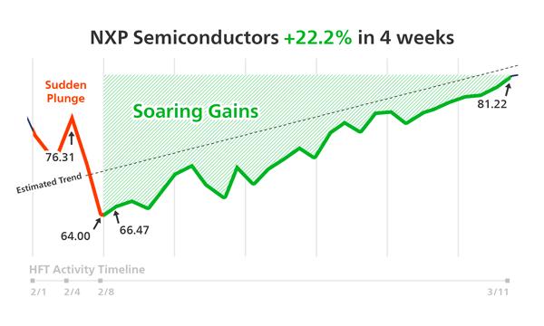 NXPI Performance Line Chart