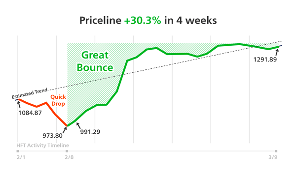 PCLN Performance Line Chart