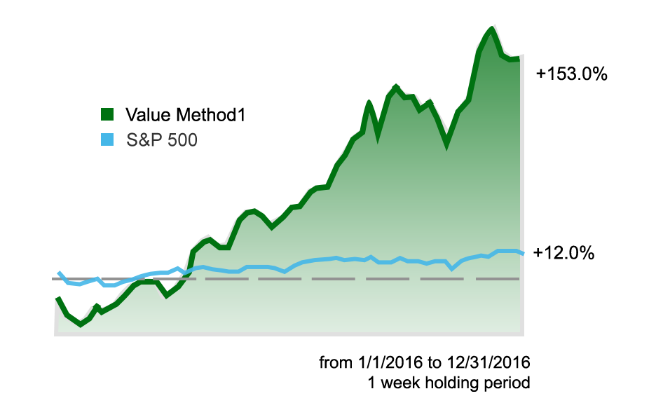 Value Method1 vs S&P 500