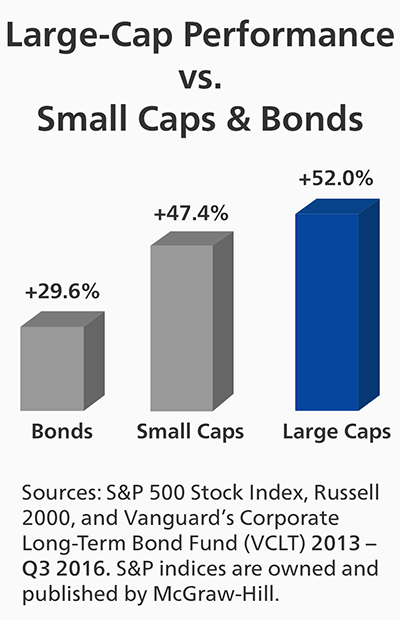 Large-Cap Performance vs Small-Cap & Bonds Chart