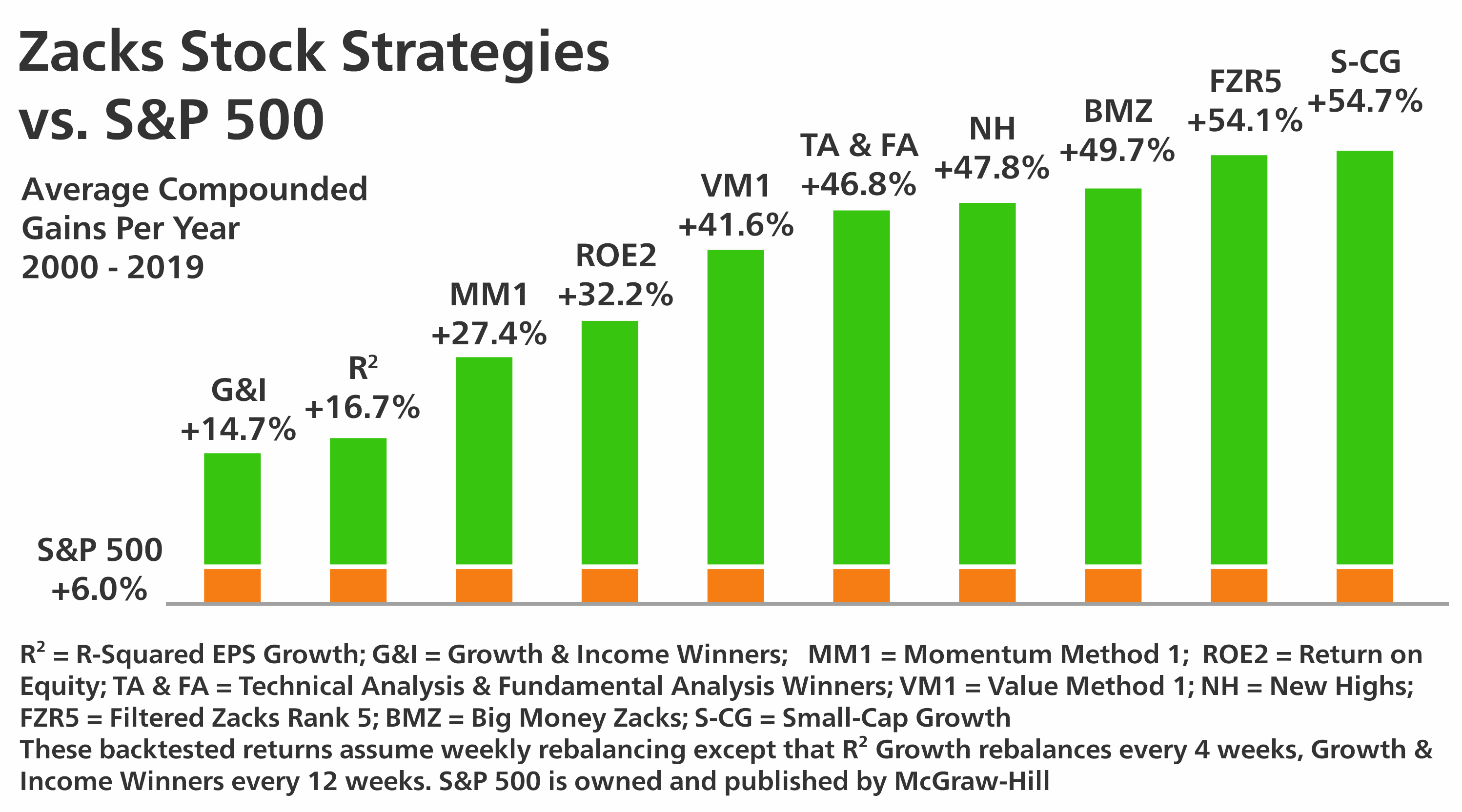 Zacks Stock Strategies Blow Away the Market