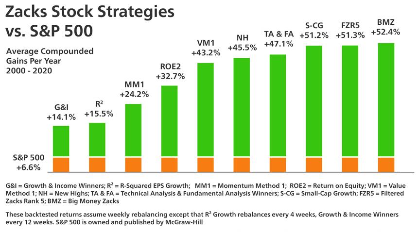 Zacks Stock Strategies vs S&P 500 performance