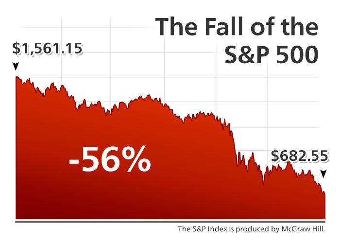 S&P Bear Market