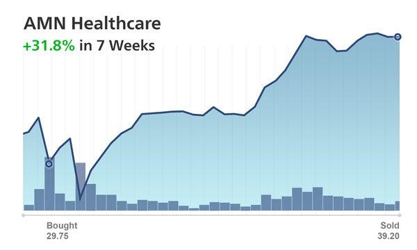 TAZR Performance AMN Healthcare