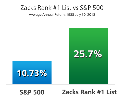 Zacks Rank vs S&P 500 performance chart