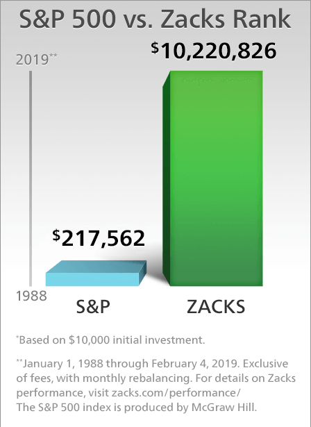 S&P 500 vs Zacks Rank performance chart