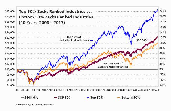 Zacks Rank Top Industries do better than Bottom Industries 2-1