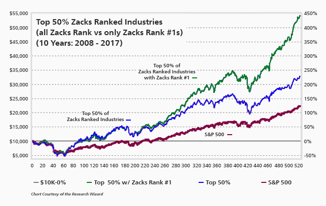 Zacks Rank #1 in Top Industries do better than lower Zacks Rank stocks in Top Industries
