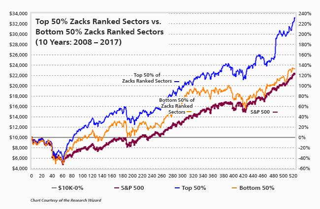 Zacks Rank Top Sectors do better than Bottom Sectors