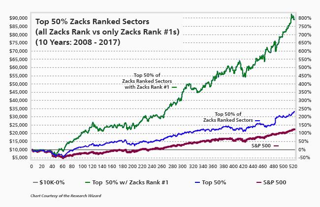 Zacks Rank #1 stocks in Top Sectors do better than lower Zacks Rank stocks in Top Sectors