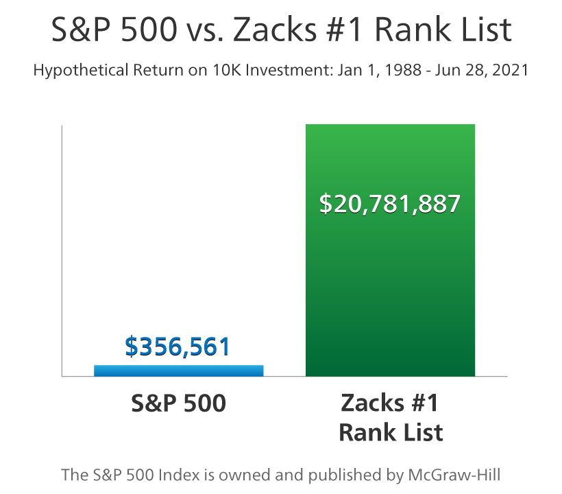 Zacks Rank vs S&P 500