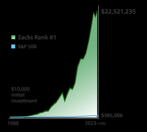 Zacks #1 Rank vs S&P 500