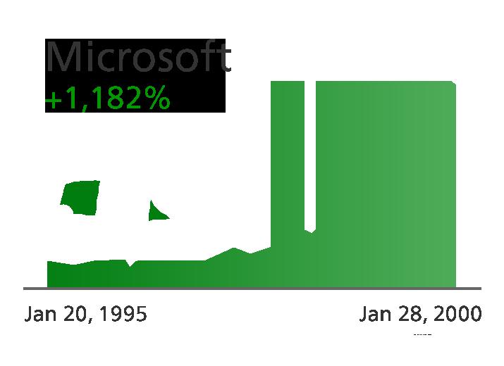 Microsoft - Zacks.com