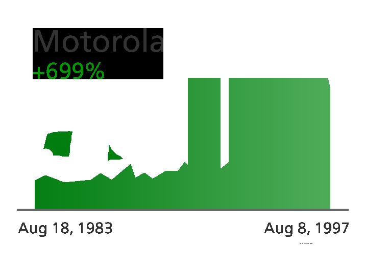 Motorola - Zacks.com