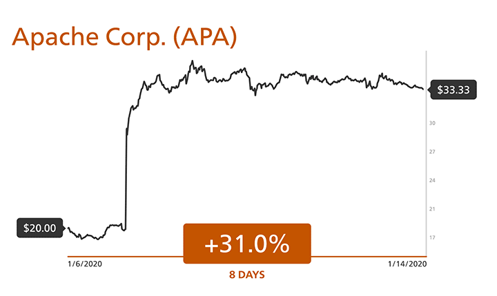 Apache Corp (APA) +31.0% in 8 days