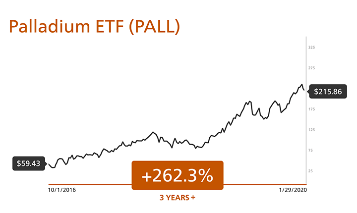 Palladium ETF (PALL) +262.3% in 3 years